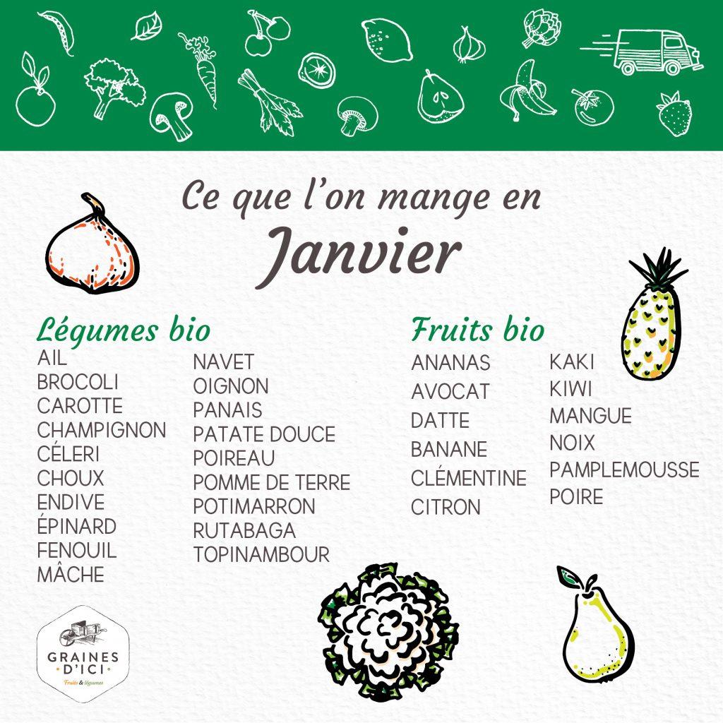 Calendrier de saison avec les fruits et légumes du mois de janvier par Graines d'ici