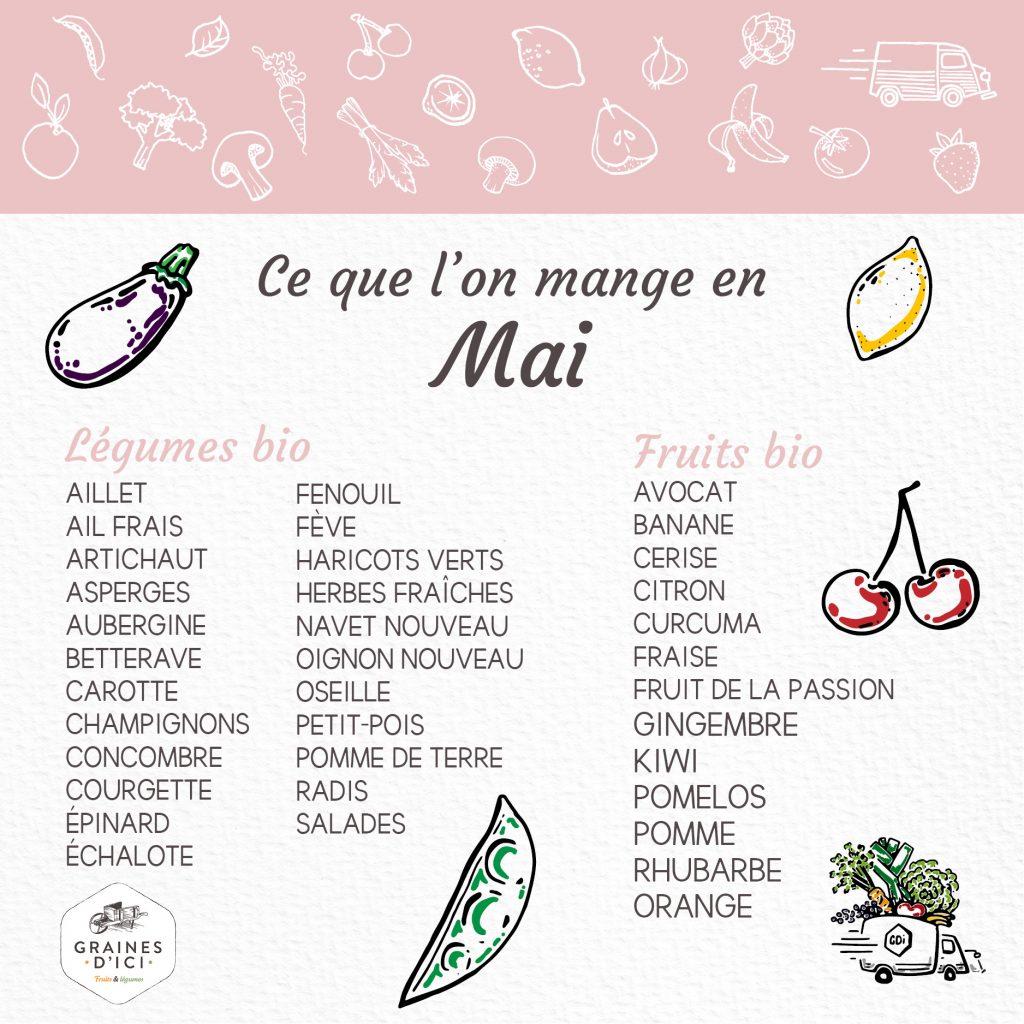 calendrier mai fruits et légumes